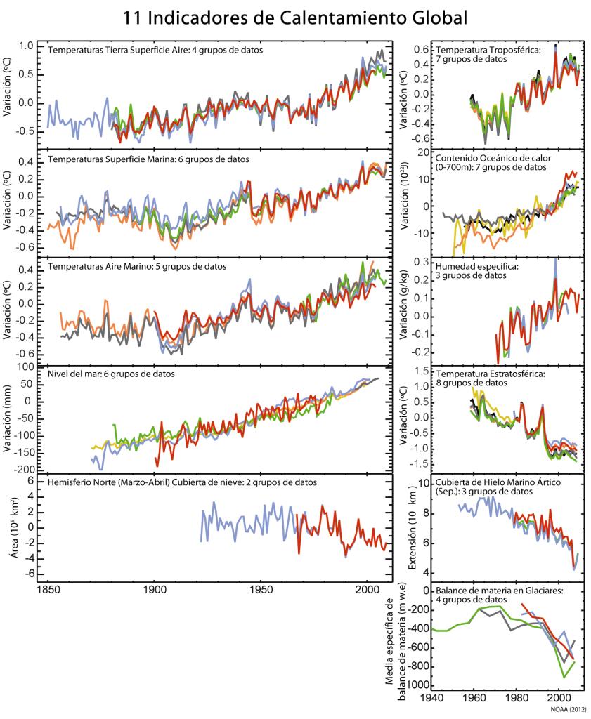 Once indicadores claves del calentamiento global