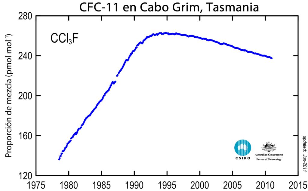 Gráfico de concentración de CFC-11 en la atmósfera