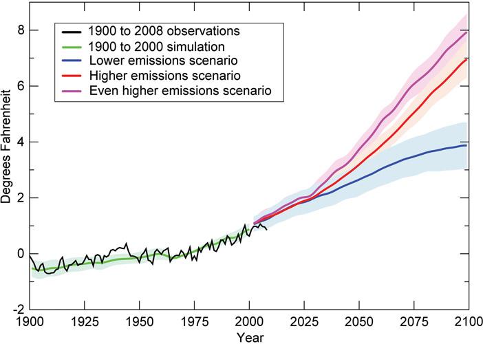 cambios de temperatura por el calentamiento global