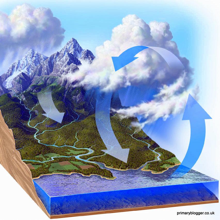 el ciclo del agua cambios que suceden en la naturaleza natures changes
