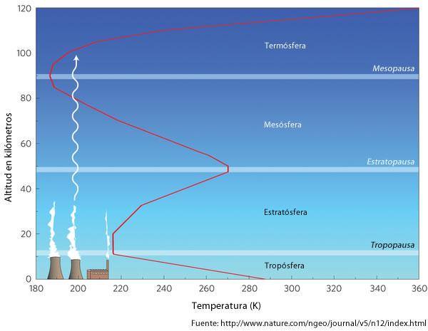 La Atmósfera - Cambio Climático Global