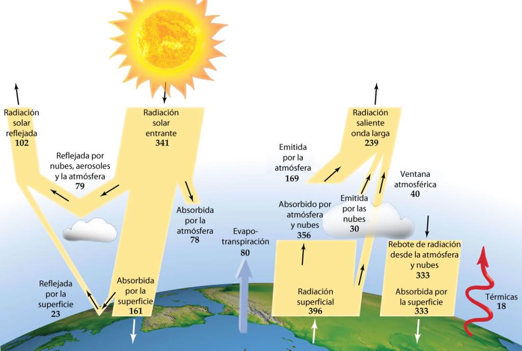 Balance energético de la atmósfera terrestre