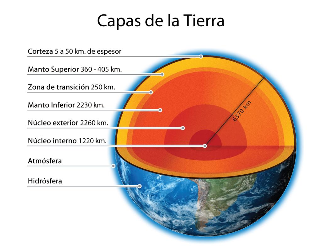 Las capas de la Tierra (Geósfera)