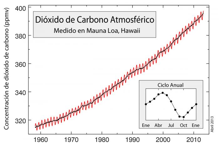 Concentración de dióxido de carbono (CO2) Atmosférico