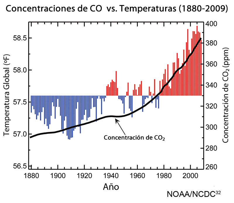 concentración de CO2 vs. la temperatura promedio