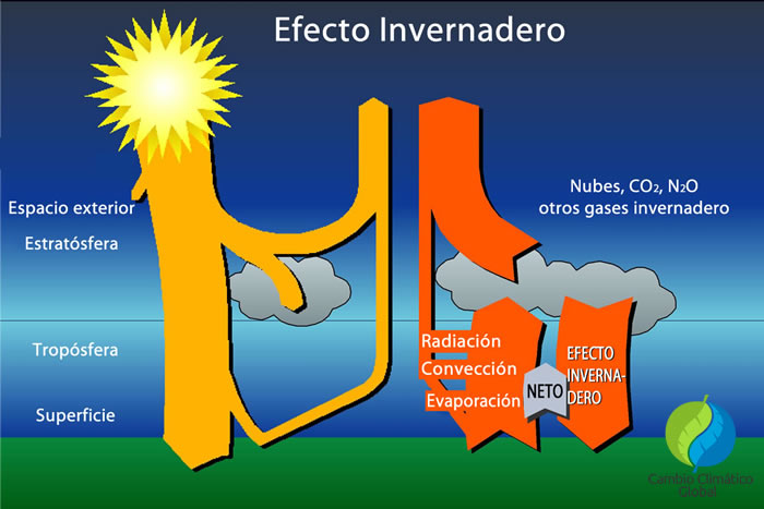 calentamiento global invernadero