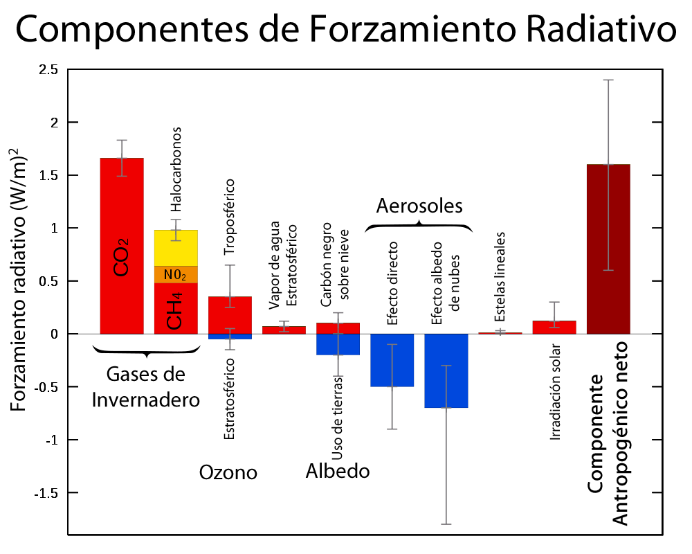 Componentes Forzantes Radiativos