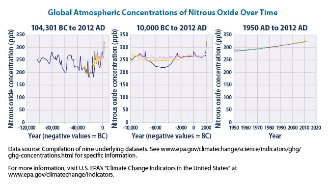Concentraciones atmosféricas globales de Óxido Nitroso en el tiempo