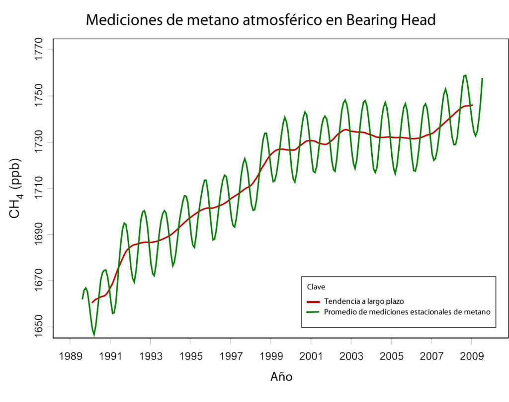 Metano en la atmósfera (1989 - 2009)