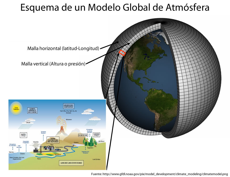 Modelo de Clima Global (atmosférico)