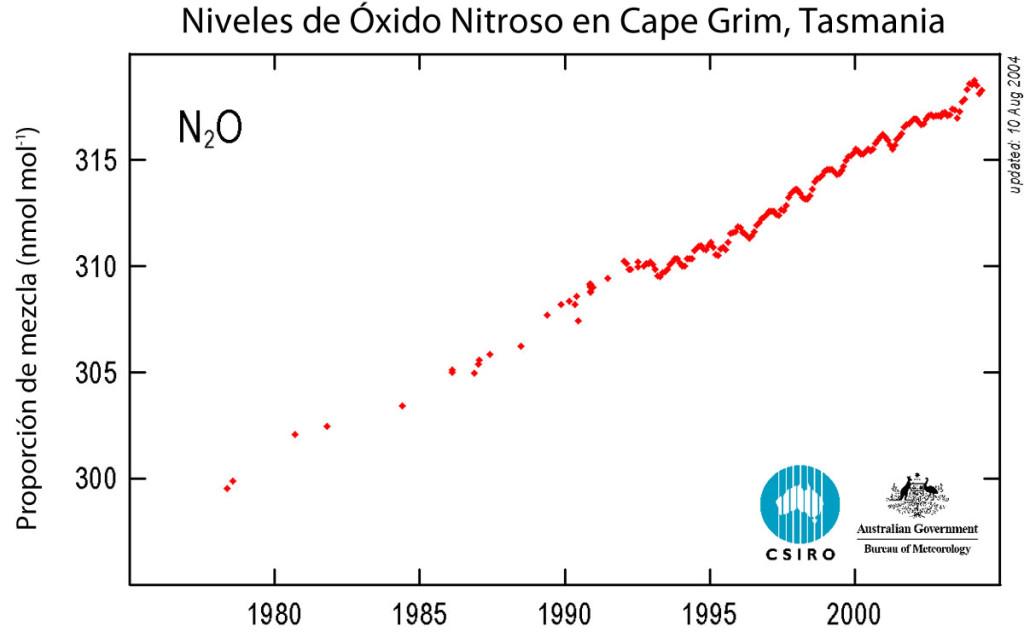 Niveles de Óxido Nitroso en la atmósfera