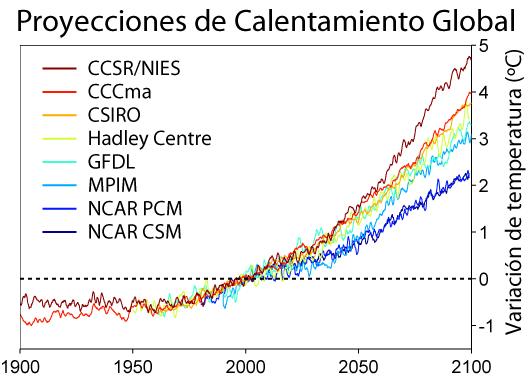 Proyecciones del calentamiento global