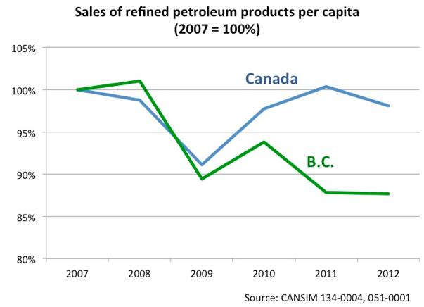 Ventas de productos refinados de petróleo por habitante