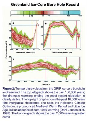 temperaturas_basadas_en_hielos_de_groenlandia