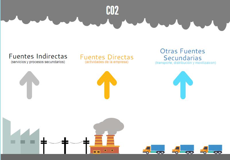Fuentes indirectas, directas y secundarias de CO2