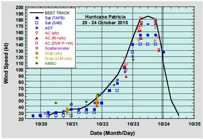 Velocidad del viento en relación a la duración del huracán (nudos)