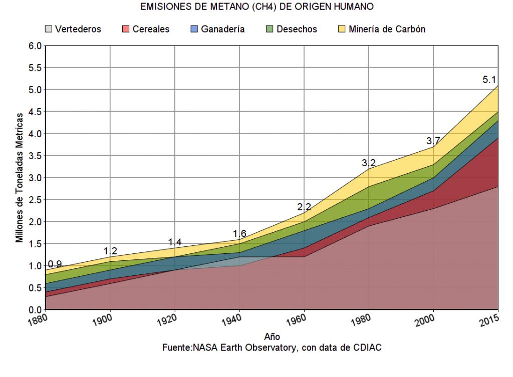 Emisiones de Metano (CH4) de origen humano