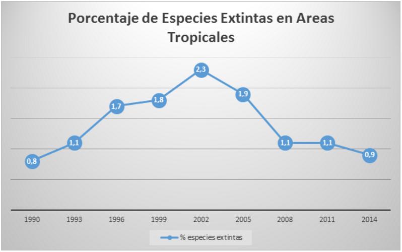 Porcentaje de especies tropicales extintas