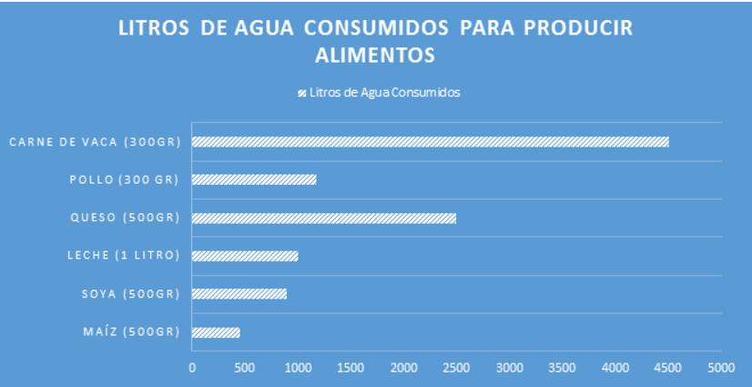 Litros de agua consumidos para producir alimentos