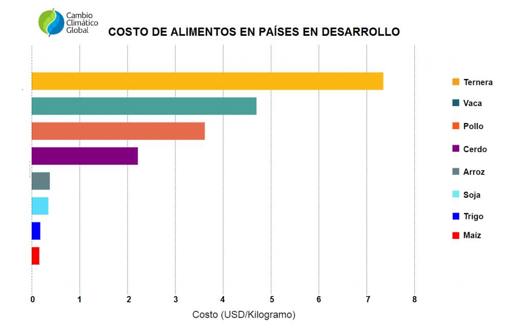 Costo de alimentos en países desarrollados.
