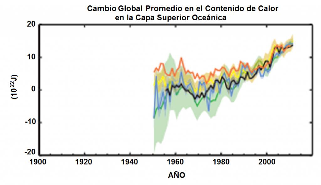 Cambio Global Promedio del Contenido de Calor en la capa superior del océano