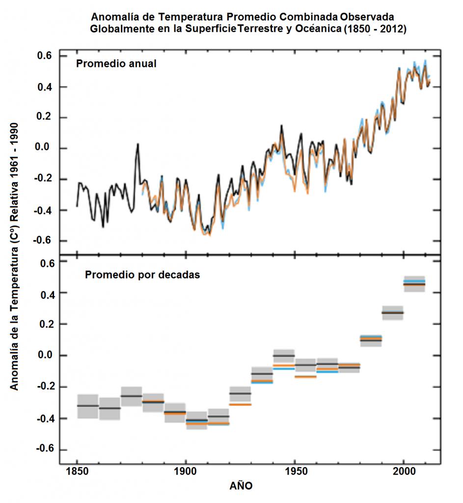 Gráfico de anomalía de temperatura promedio combinada observada globalmente en la superficie terrestre y los océanos (1850 - 2012)