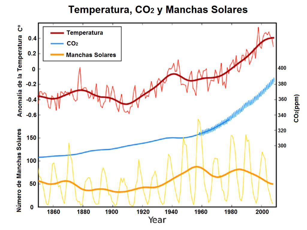 Temperatura, Dióxido de carbono y Manchas Solares