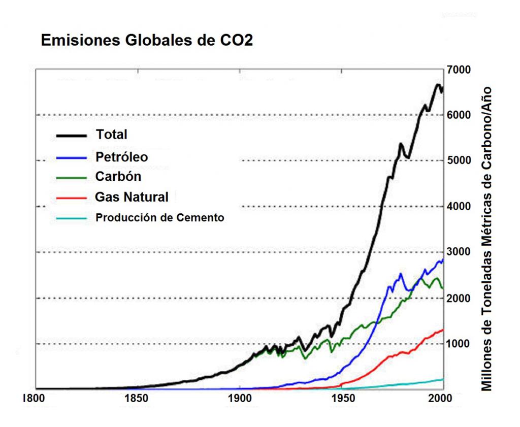 Gráfico de las Emisiones Globales de CO2 (dióxido de carbono) - Fuente: NOAA