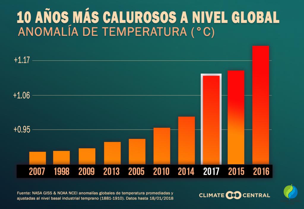 Los 10 años más calurosos a nivel global (Anomalía de temperatura)
