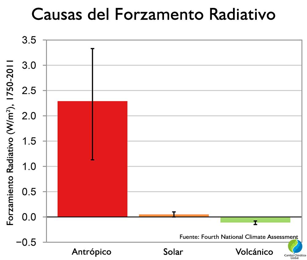 Causas del forzamiento radiativo (1750-2011)