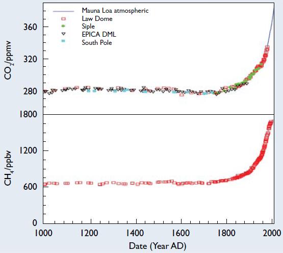 Concentraciones de CO2 y NH4 en la atmósfera en los últimos 1000 años