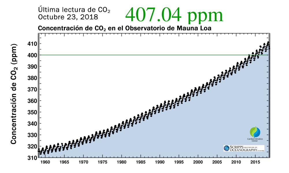 Concentración de dióxido de carbono (CO2) Atmosférico en el Observatorio de Mauna Loa 23/10/2018