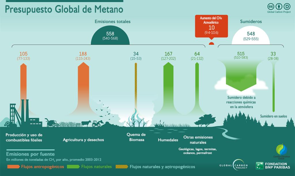 Fuentes y sumideros de Metano naturales y antropogénicos