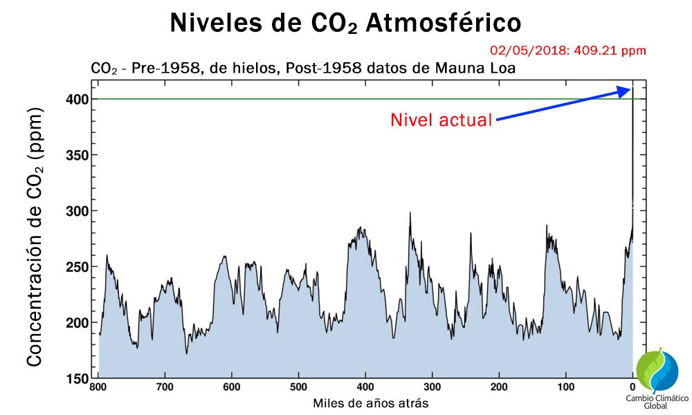 Niveles de concentración de CO2 globales en los últimos 800 mil años