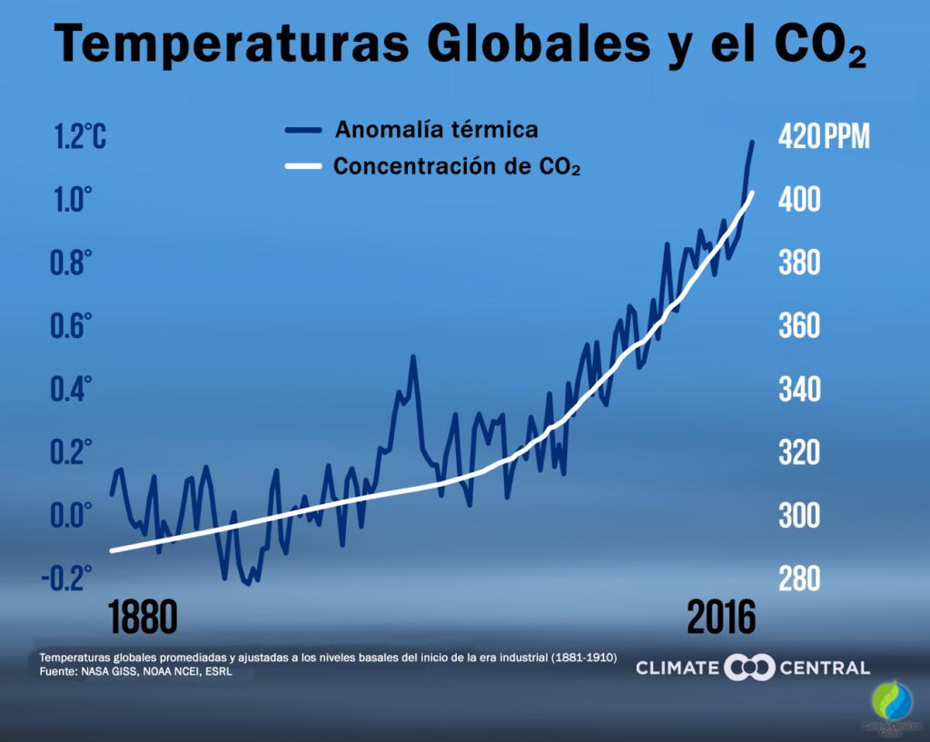 Variación de la temperatura global comparado con el cambio de concentración del CO2 en la atmósfera terrestre 1880 a 2016