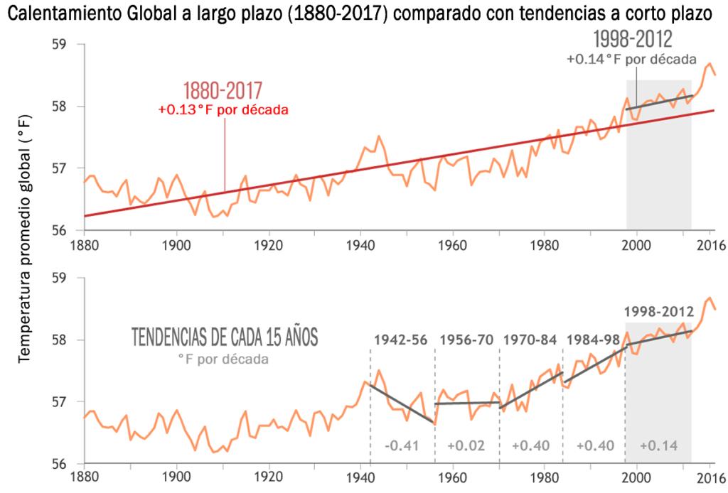 Tendencia de las temperaturas globales a corto y largo plazo